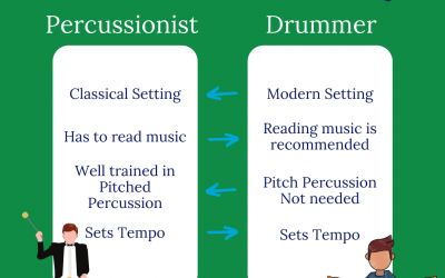 Art's Advice – Percussion or Drums, That is the Question!